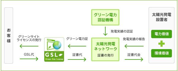 GSLグリーン電力案内