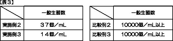 特許取得_表3